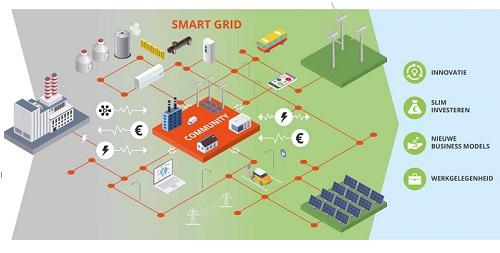 Infographic slim elektriciteitsnet in Rotterdam