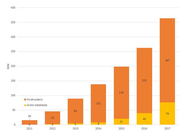 Grafiek groei zonnepanelen 2017