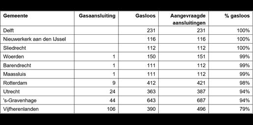 Tabel aardgasloze woningen