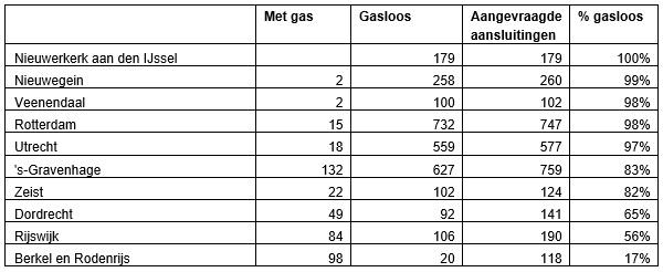 Tabel gasloze nieuwbouw