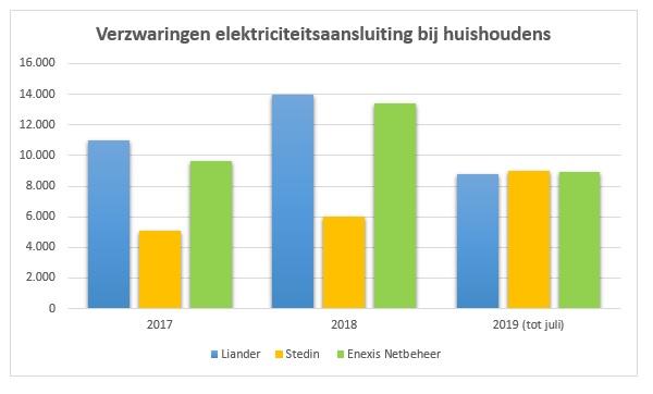 Verzwaringen elektriciteit huishoudens